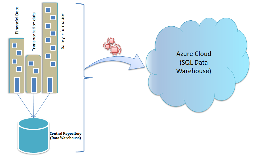 SQL Data Warehouse as a Service in Azure | CloudThat\'s Blog