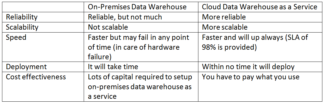 SQL Data Warehouse as a Service in Azure | CloudThat's Blog