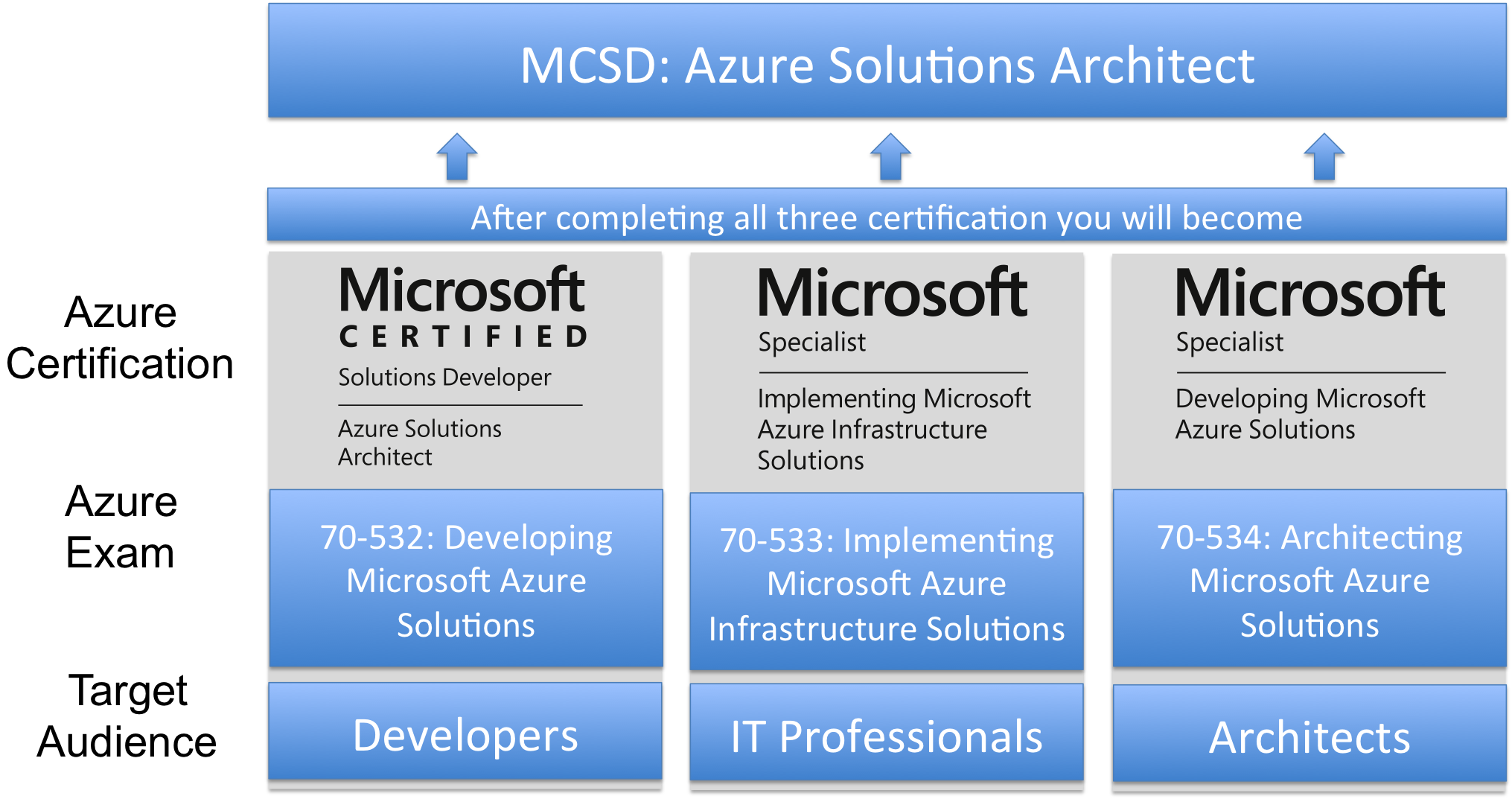 Azure 70 532 exam developing microsoft azure solutions azure 70 532 exam developing microsoft azure solutions cloudthats blog xflitez Gallery