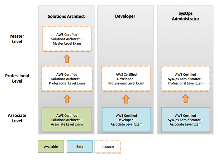 Tips on clearing AWS Certified Developer Exam | CloudThat's Blog